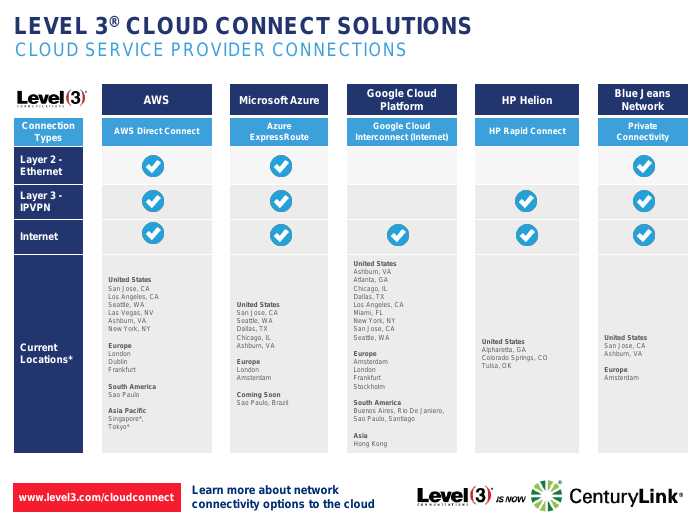 Level 3 Cloud Connect Solutions