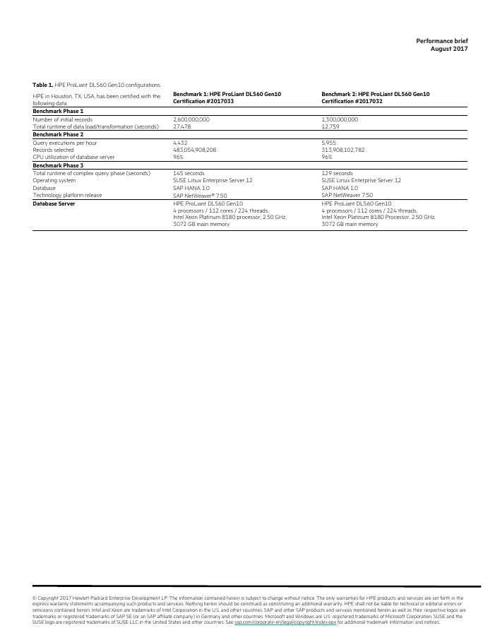 SAP HANA Standard Application Benchmark Gen10