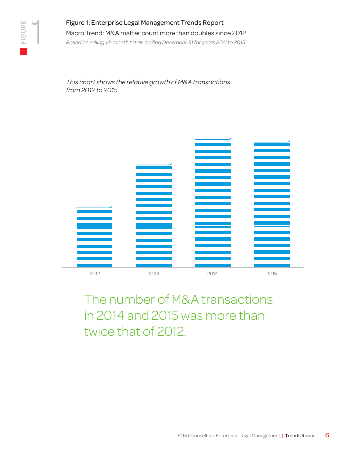 ELM Year-End 2015 Trends Report