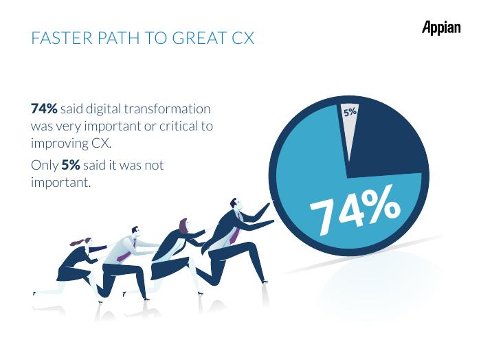 [Survey Results] 2017 Digital Transformation Survey