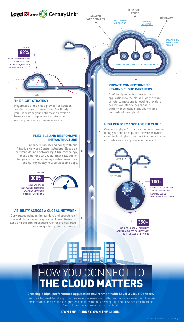 How You Connect To The Cloud Matters