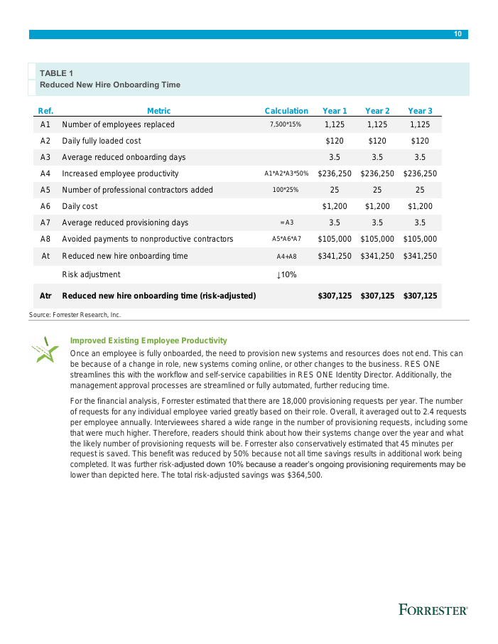 [Research Report] The Total Economic Impact™ of RES ONE