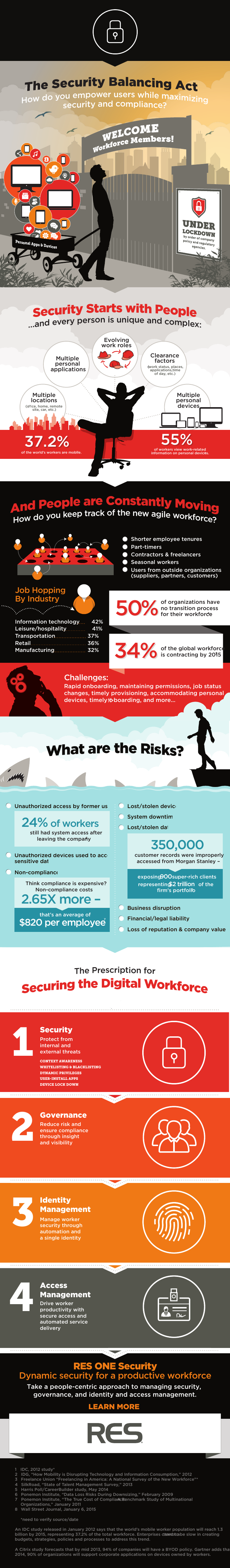 [Infographic] The Security Balancing Act