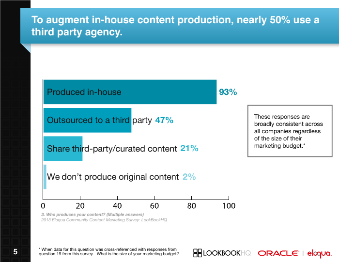 [Survey Report] State of Content Marketing 2014