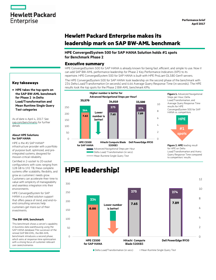 SAP BW AML Benchmark Leadership