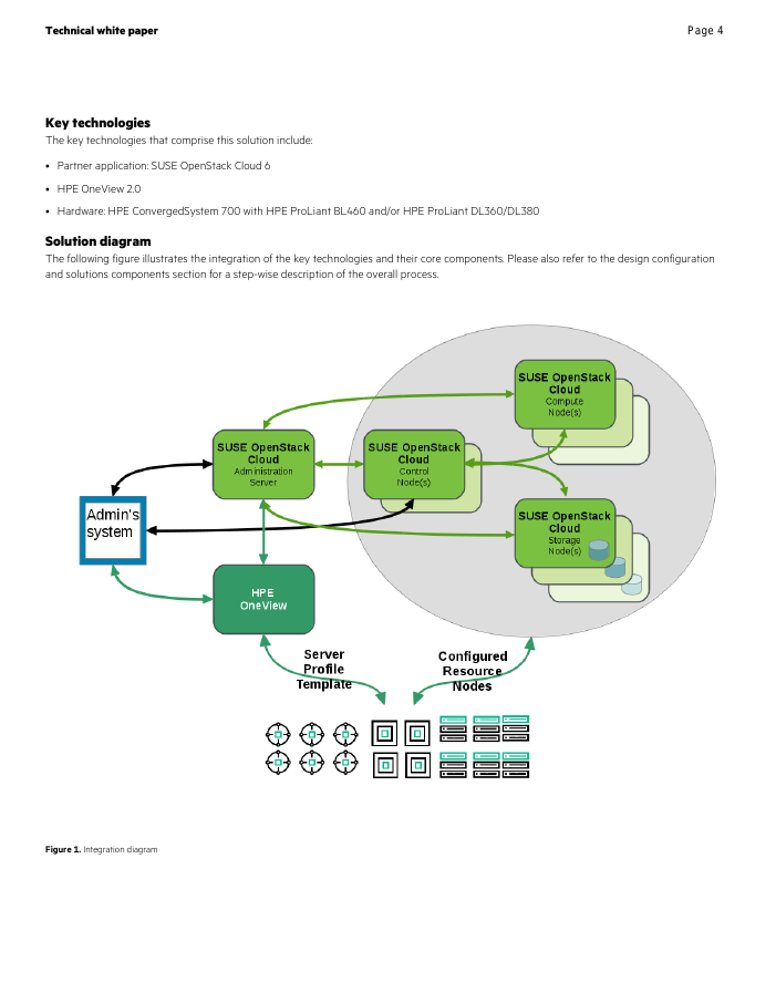 HPE Reference Configuration for SUSE OpenStack Cloud with HPE OneView