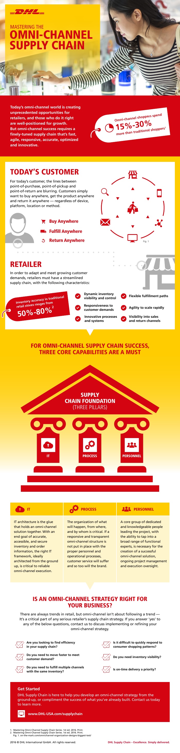 Infographic | Is an Omni-Channel Strategy Right for Your Business?