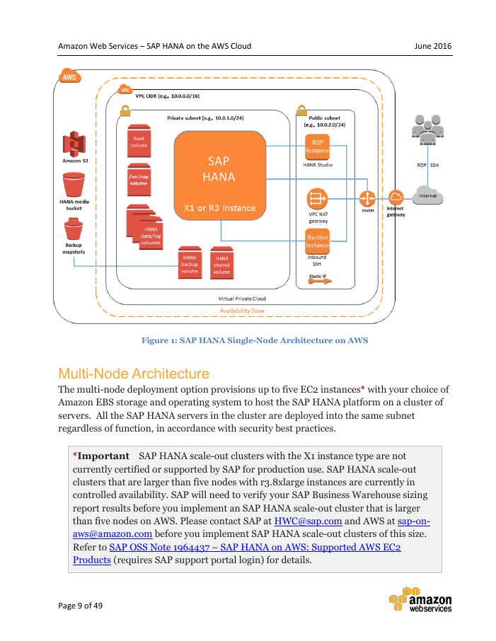 Deployment Guide: AWS SAP HANA Reference Deployment Guide
