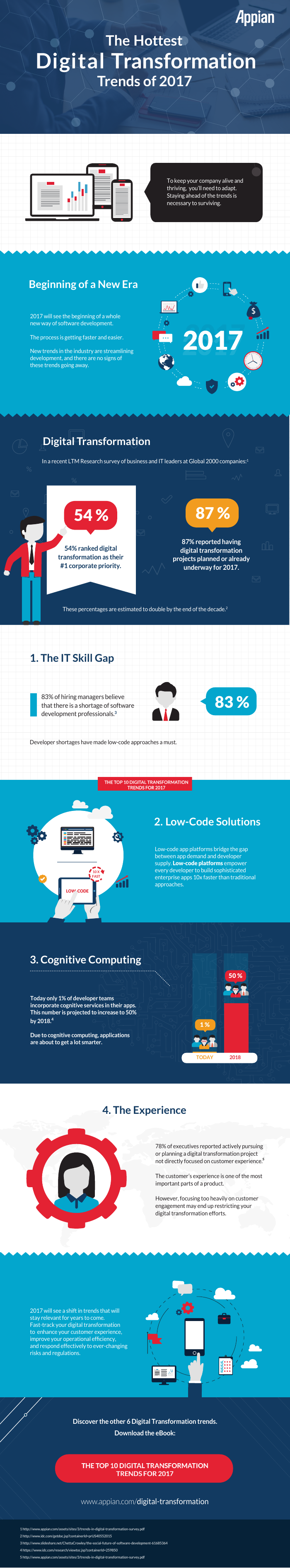 [Infographic] Digital Transformation - What's Trending