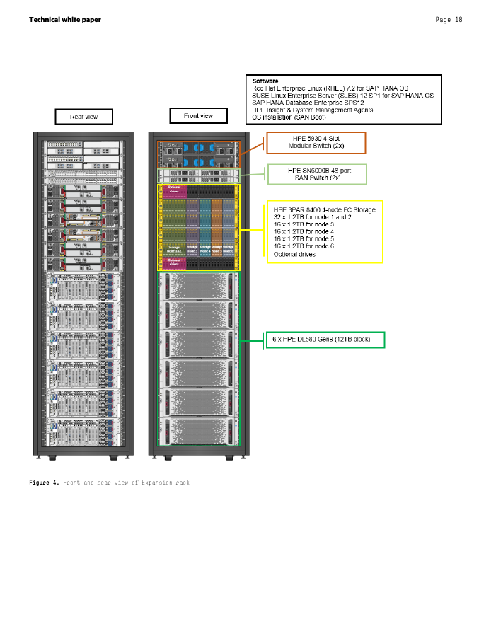HPE RA ConvergedSystem 500 for SAP HANA Scale-up and Scale-out