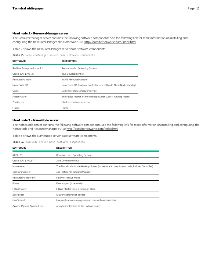 HPE Reference Architecture for Hortonworks HDP 2.4 on HPE ProLiant DL380 Gen9 Servers