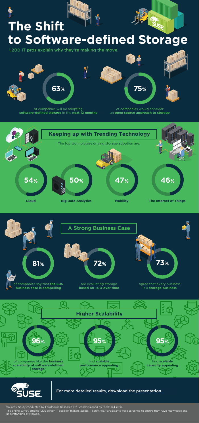Infographic: The Shift to Software-Defined Storage