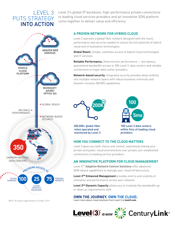 Chapter 2: Your Cloud Success Requires Network Strength