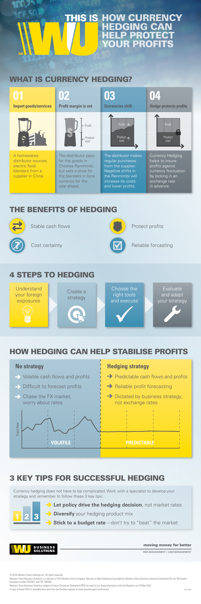 Infographic: Benefits of Hedging