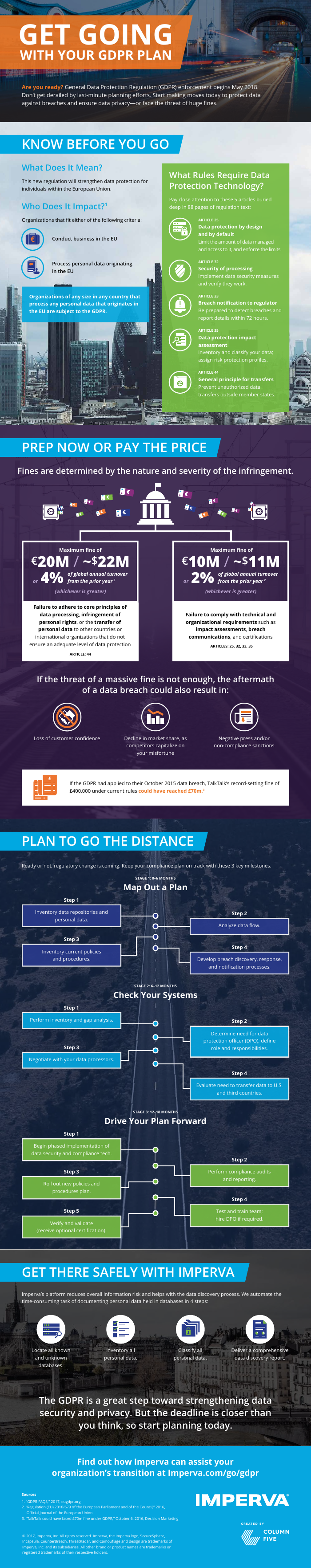 Infographic: Get Your Plan Started