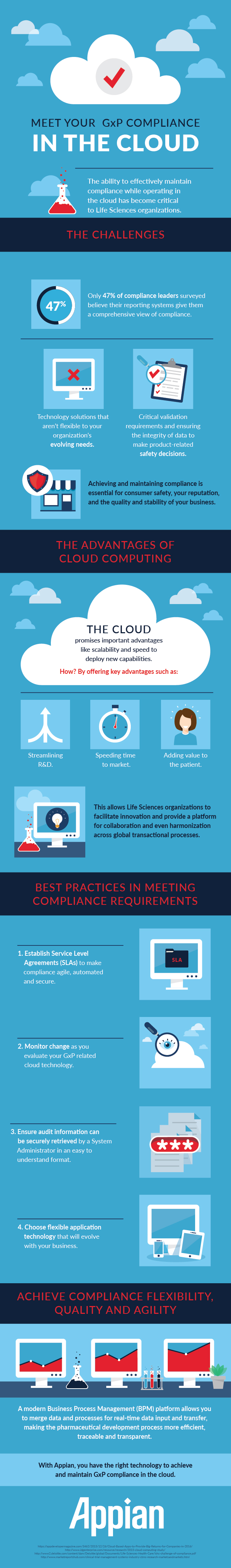 [Infographic] Meet Your GxP Compliance in the Cloud