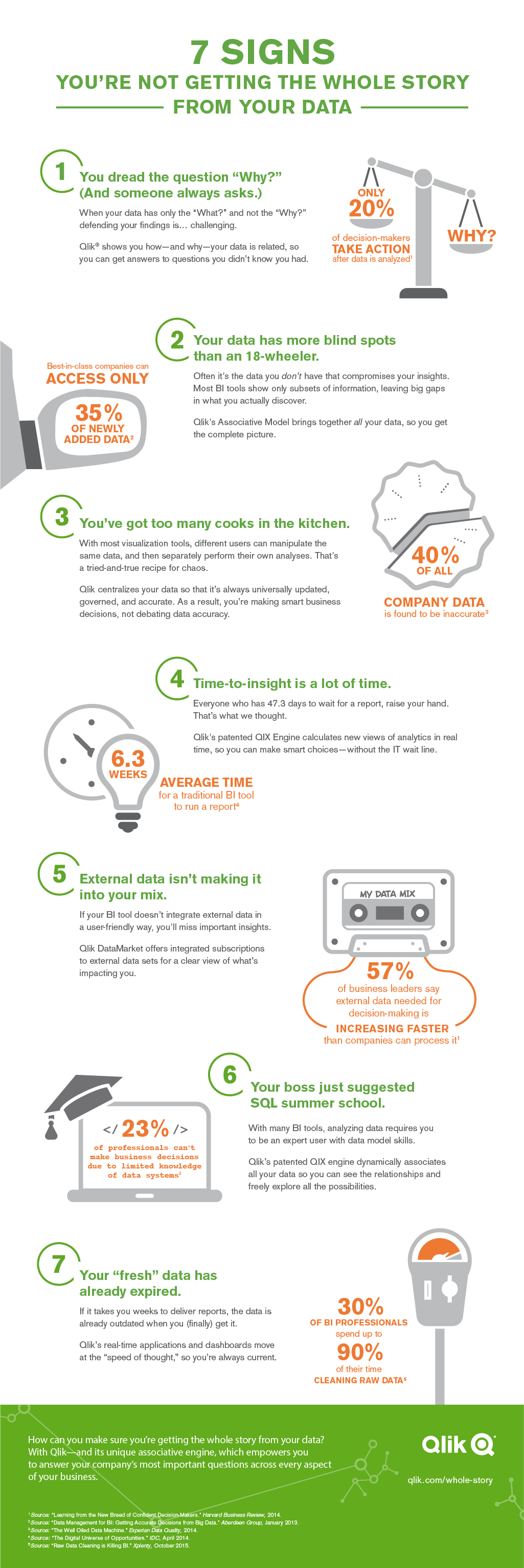 Infographic: 7 Signs You're Not Getting the Whole Story From Your Data