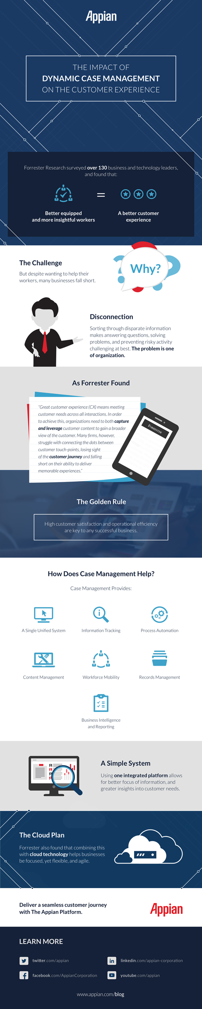 [Infographic] The Impact of Dynamic Case Management on the Customer Experience