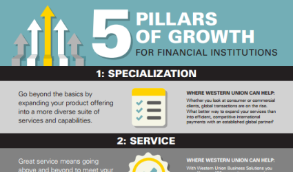 Infographics: The 5 Pillars of FI Growth