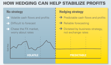 Infographic: What is Currency Hedging?