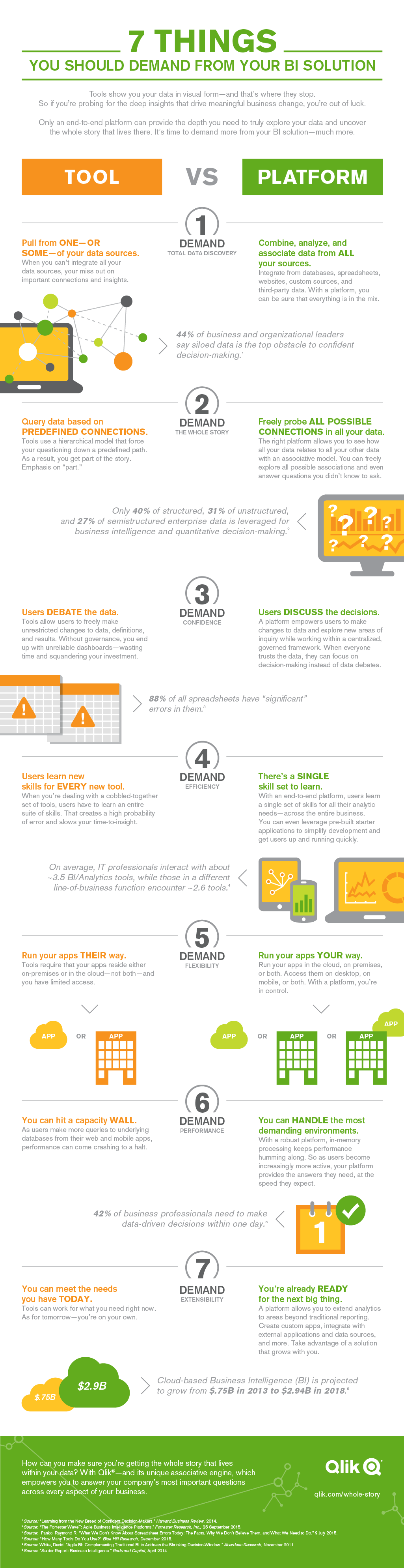 Infographic: 7 Things You Should Demand From Your BI Solution