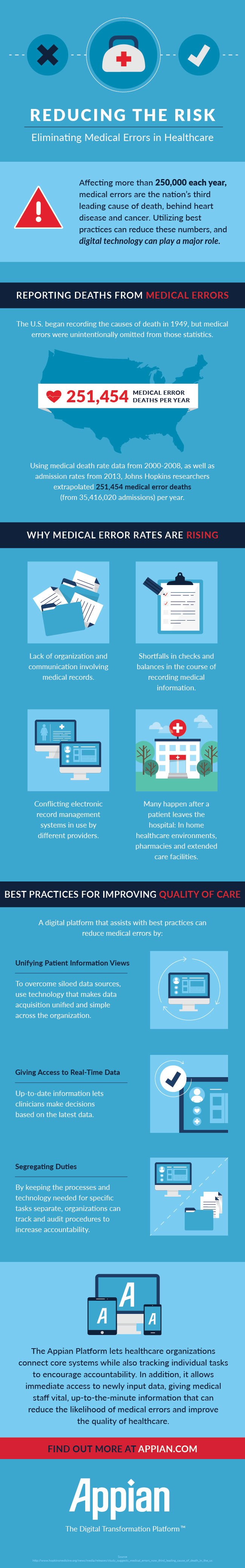 [Infographic] Reducing the Risk: Eliminating Medical Errors in Healthcare