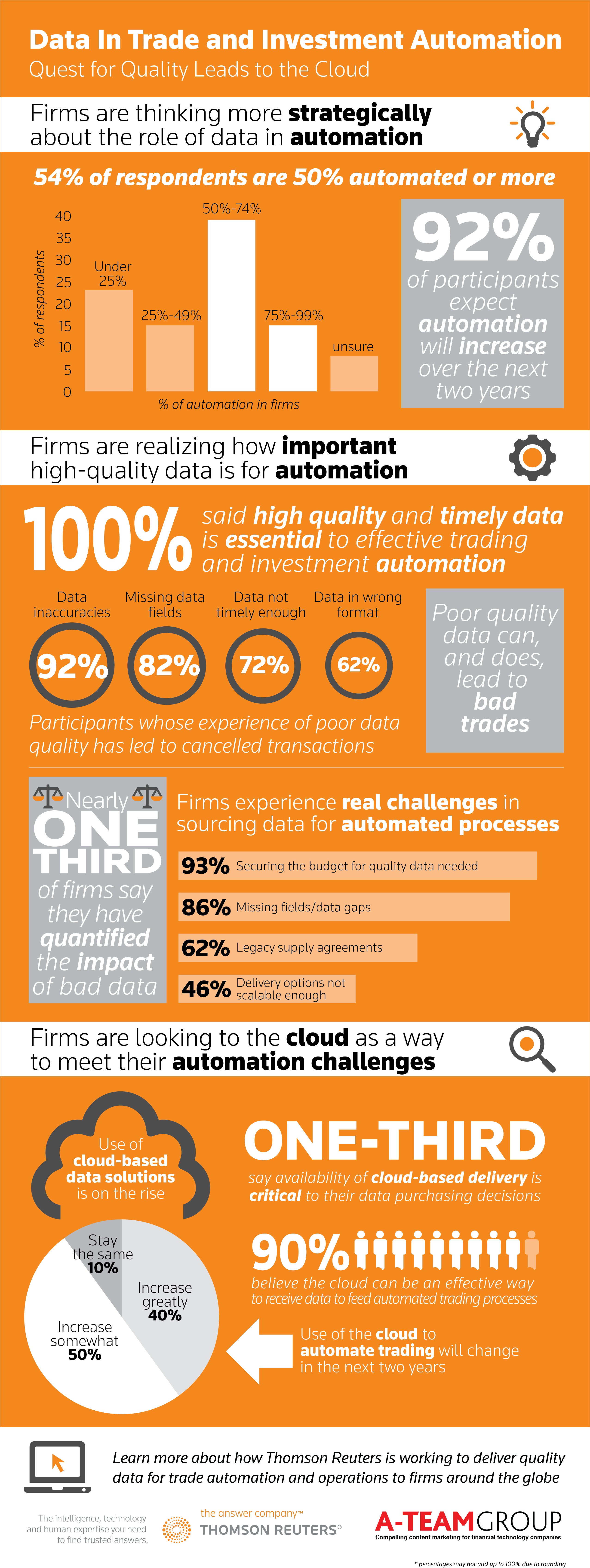 What do trading and data professionals think of automation? View the survey results.